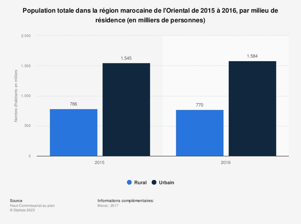 Statistique: Population totale dans la région marocaine de l'Oriental de 2015 à 2016, par milieu de résidence (en milliers de personnes)  | Statista