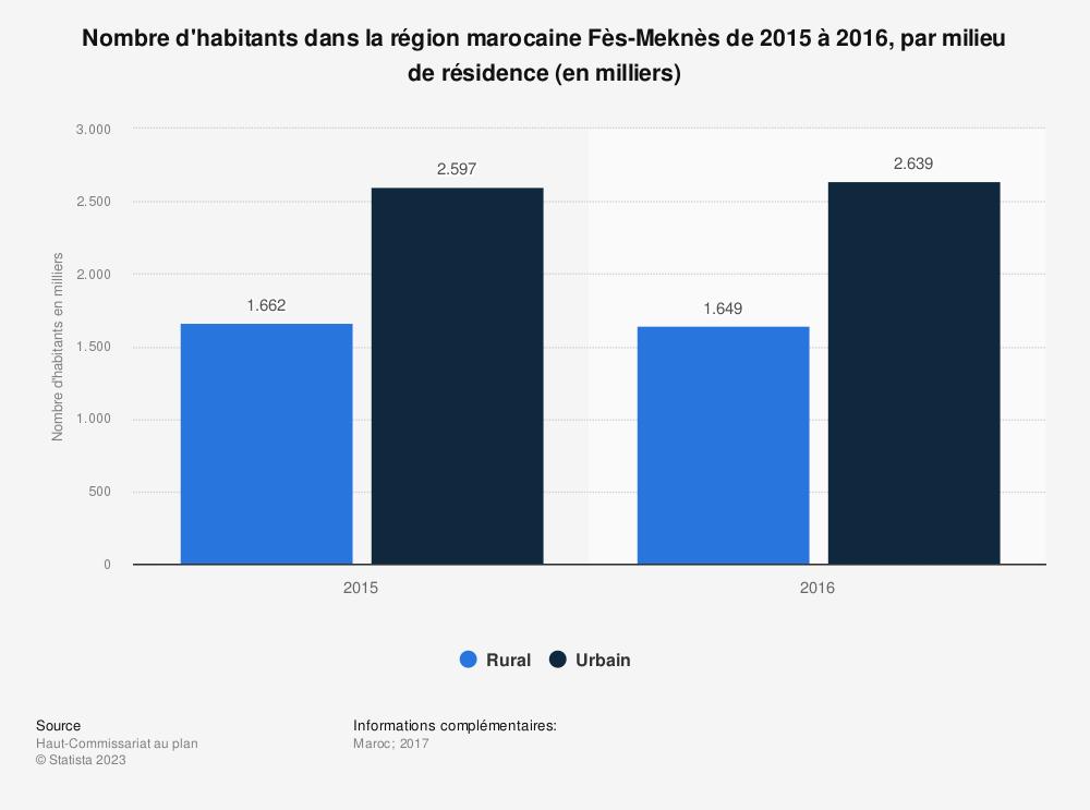 Statistique: Nombre d'habitants dans la région marocaine Fès-Meknès de 2015 à 2016, par milieu de résidence (en milliers) | Statista