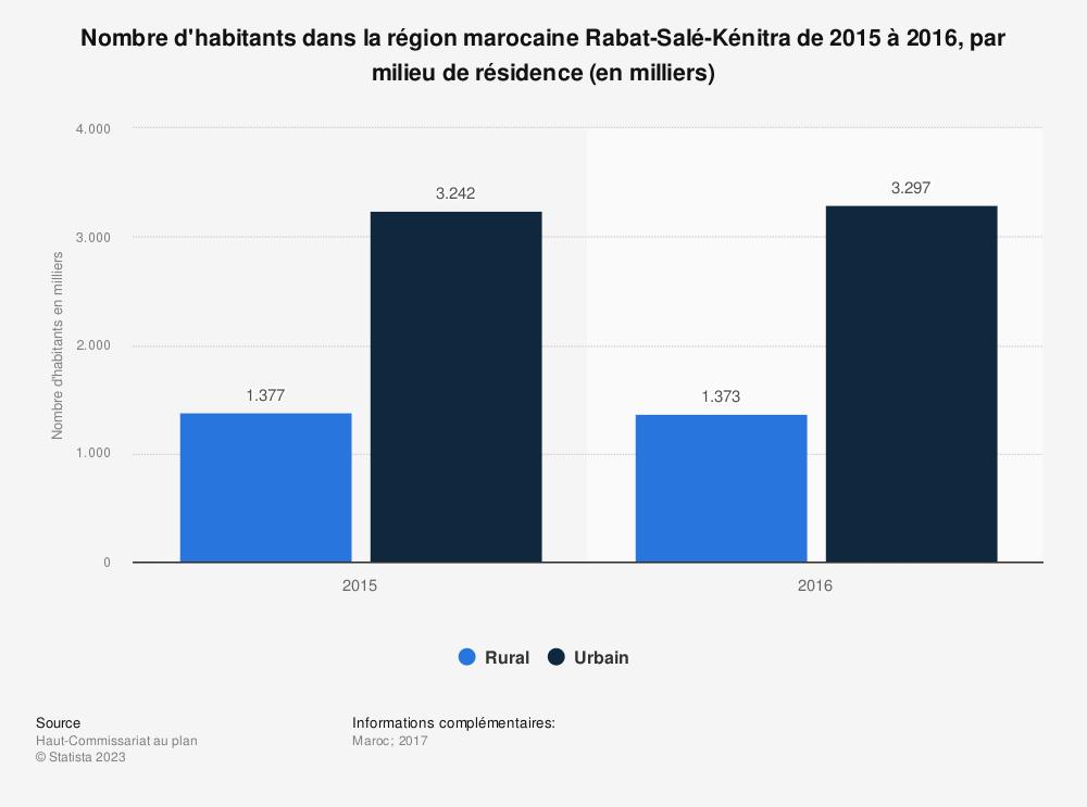 Statistique: Nombre d'habitants dans la région marocaine Rabat-Salé-Kénitra de 2015 à 2016, par milieu de résidence (en milliers) | Statista