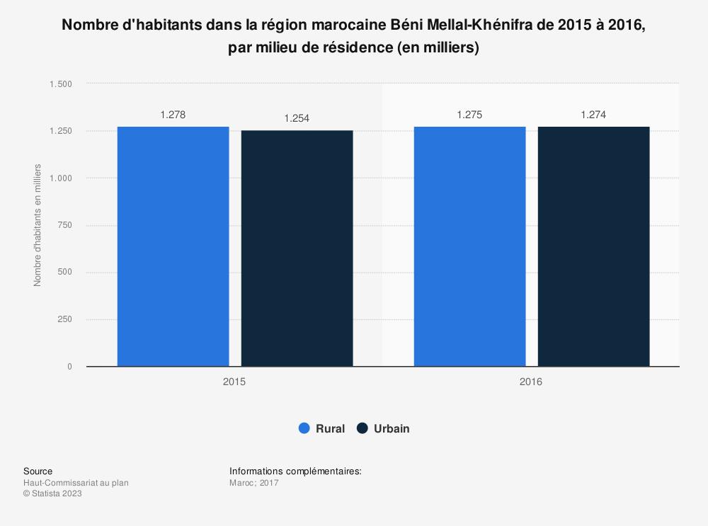 Statistique: Nombre d'habitants dans la région marocaine Béni Mellal-Khénifra de 2015 à 2016, par milieu de résidence (en milliers)  | Statista