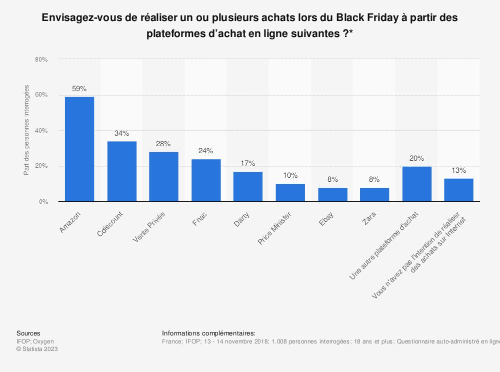 Statistique: Envisagez-vous de réaliser un ou plusieurs achats lors du Black Friday à partir des plateformes d'achat en ligne suivantes ?* | Statista