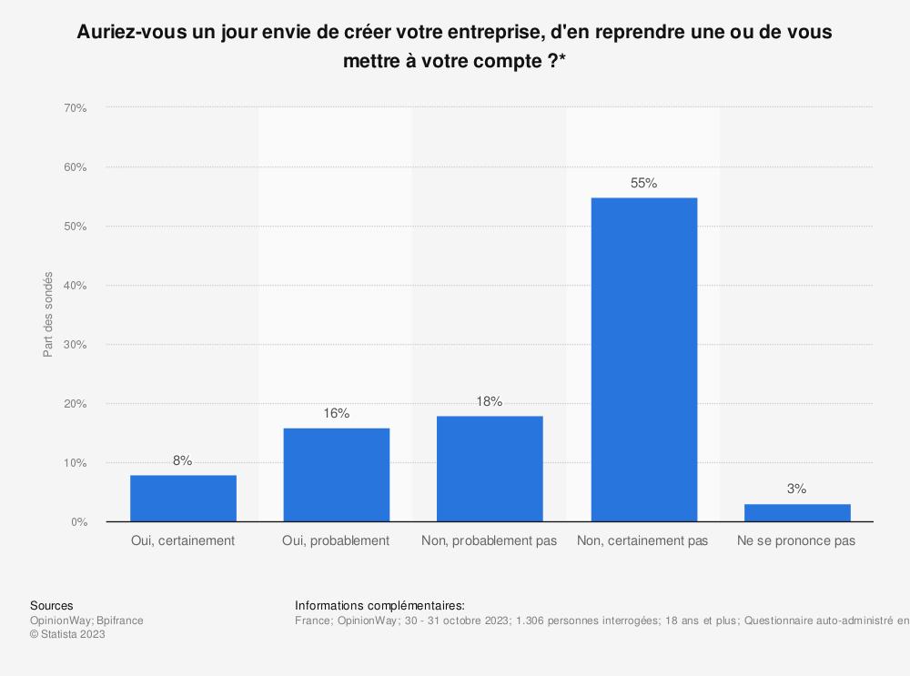 Statistique: Auriez-vous un jour envie de créer votre entreprise, d'en reprendre une ou de vous mettre à votre compte?* | Statista