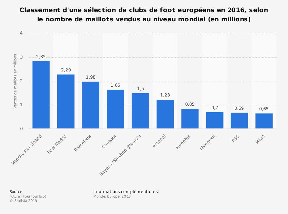 Statistique: Classement d'une sélection de clubs de foot européens en 2016, selon le nombre de maillots vendus au niveau mondial (en millions) | Statista