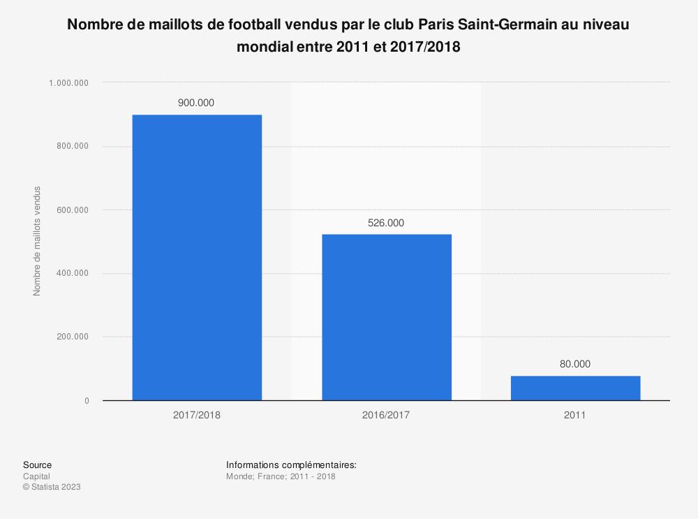 Statistique: Nombre de maillots de football vendus par le club Paris Saint-Germain au niveau mondial entre 2011 et 2017/2018 | Statista