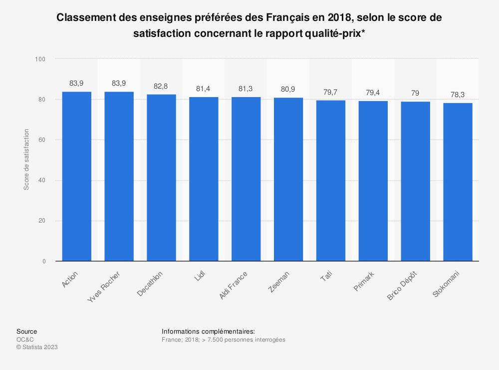 Statistique: Classement des enseignes préférées des Français en 2018, selon le score de satisfaction concernant le rapport qualité-prix* | Statista