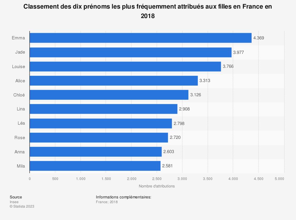 Statistique: Classement des dix prénoms les plus fréquemment attribués aux filles en France en 2018 | Statista