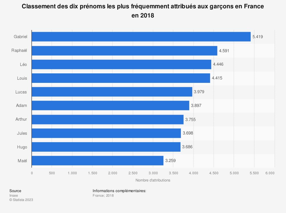 Statistique: Classement des dix prénoms les plus fréquemment attribués aux garçons en France en 2018 | Statista
