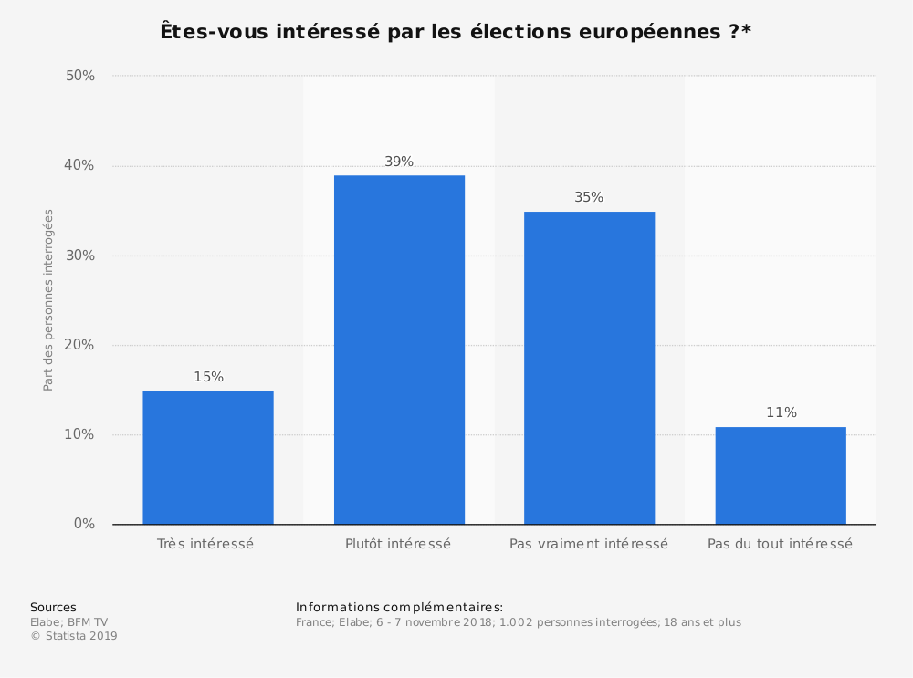 Statistique: Êtes-vous intéressé par les élections européennes?* | Statista