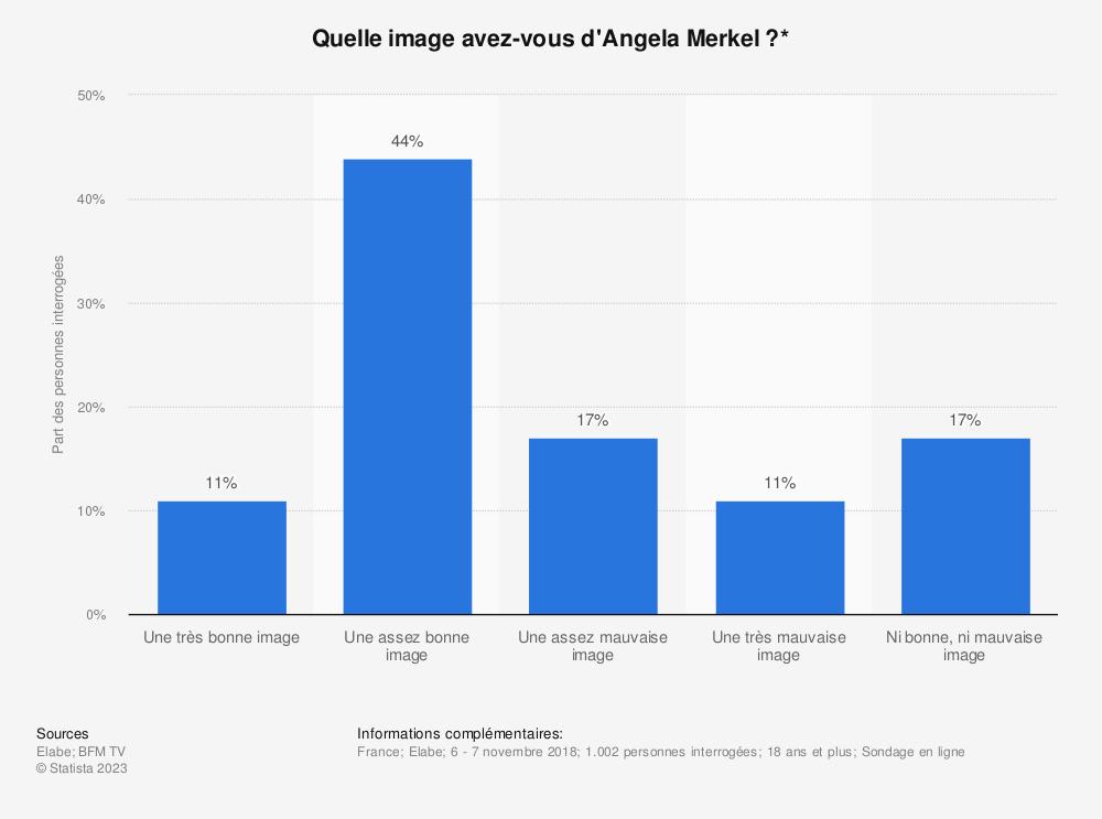 Statistique: Quelle image avez-vous d'Angela Merkel?* | Statista