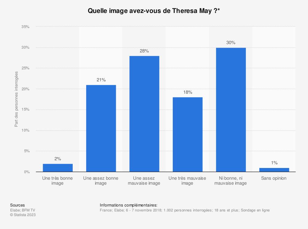 Statistique: Quelle image avez-vous de Theresa May?* | Statista