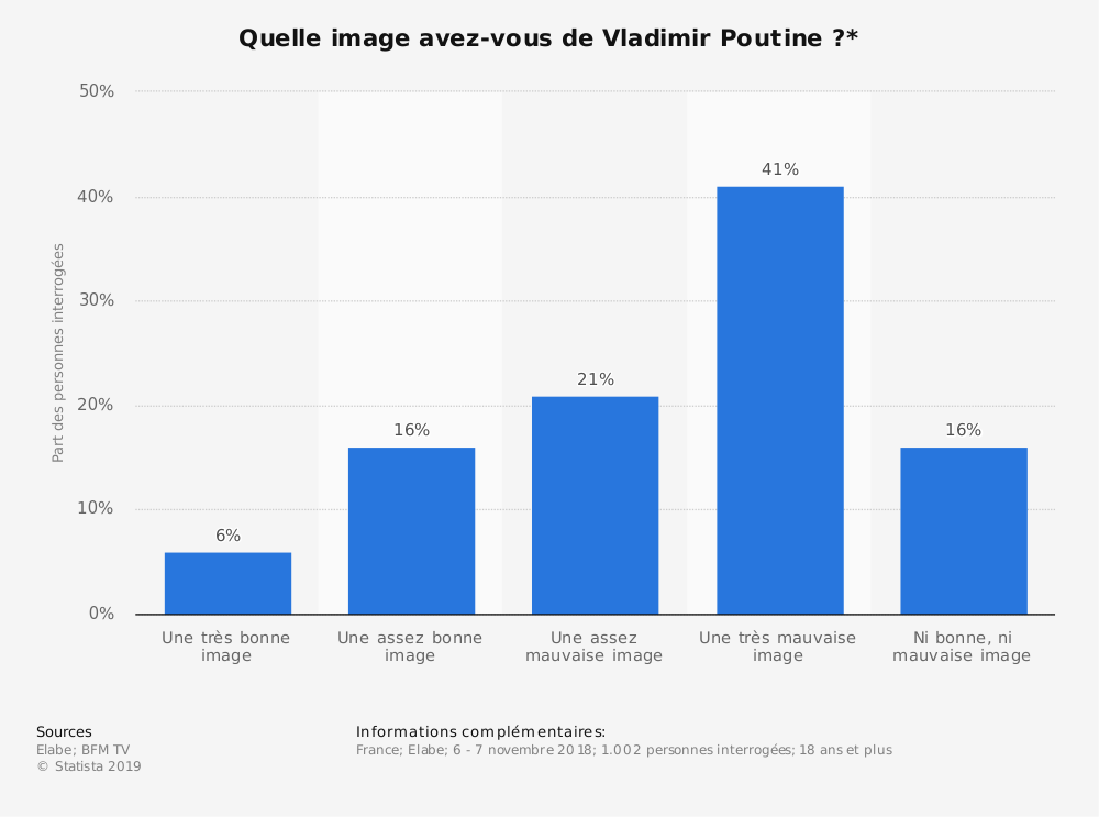 Statistique: Quelle image avez-vous de Vladimir Poutine?* | Statista