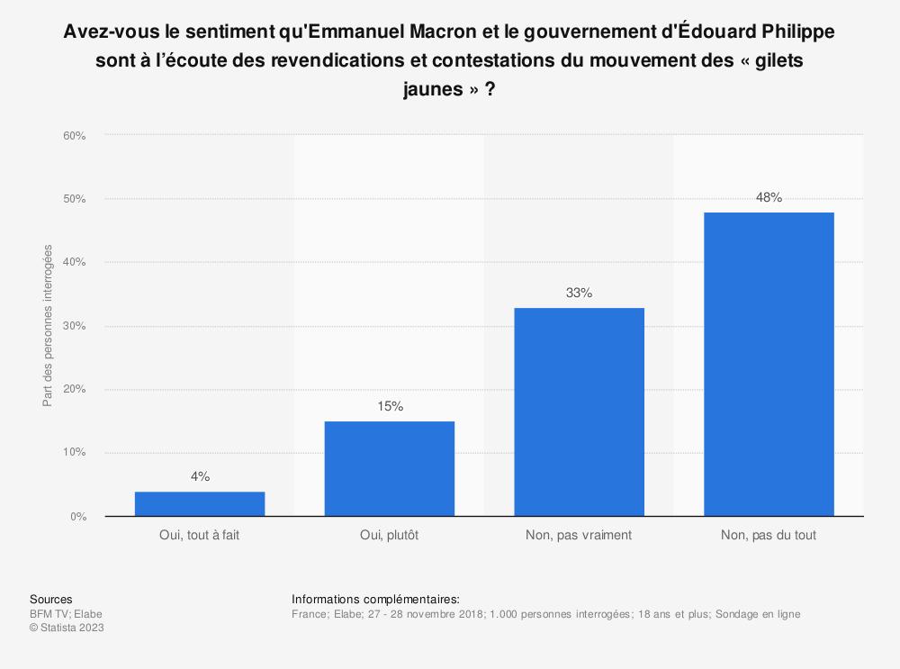 Statistique: Avez-vous le sentiment qu'Emmanuel Macron et le gouvernement d'Édouard Philippe sont à l'écoute des revendications et contestations du mouvement des «gilets jaunes»? | Statista