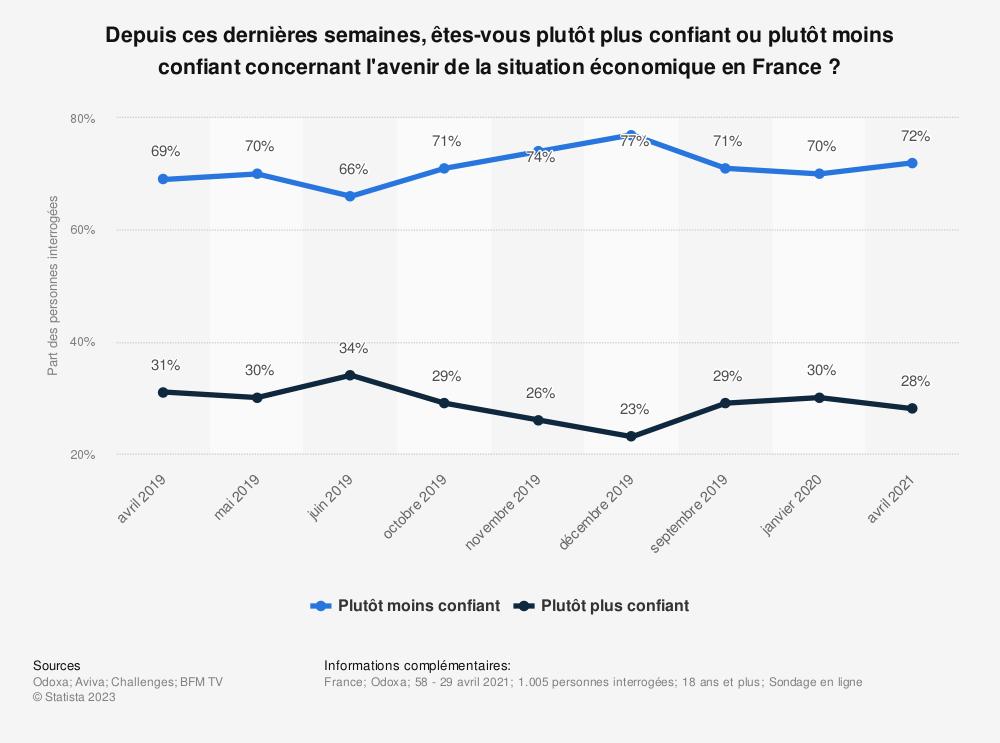 Statistique: Depuis ces dernières semaines, êtes-vous plutôt plus confiant ou plutôt moins confiant concernant l'avenir de la situation économique en France? | Statista