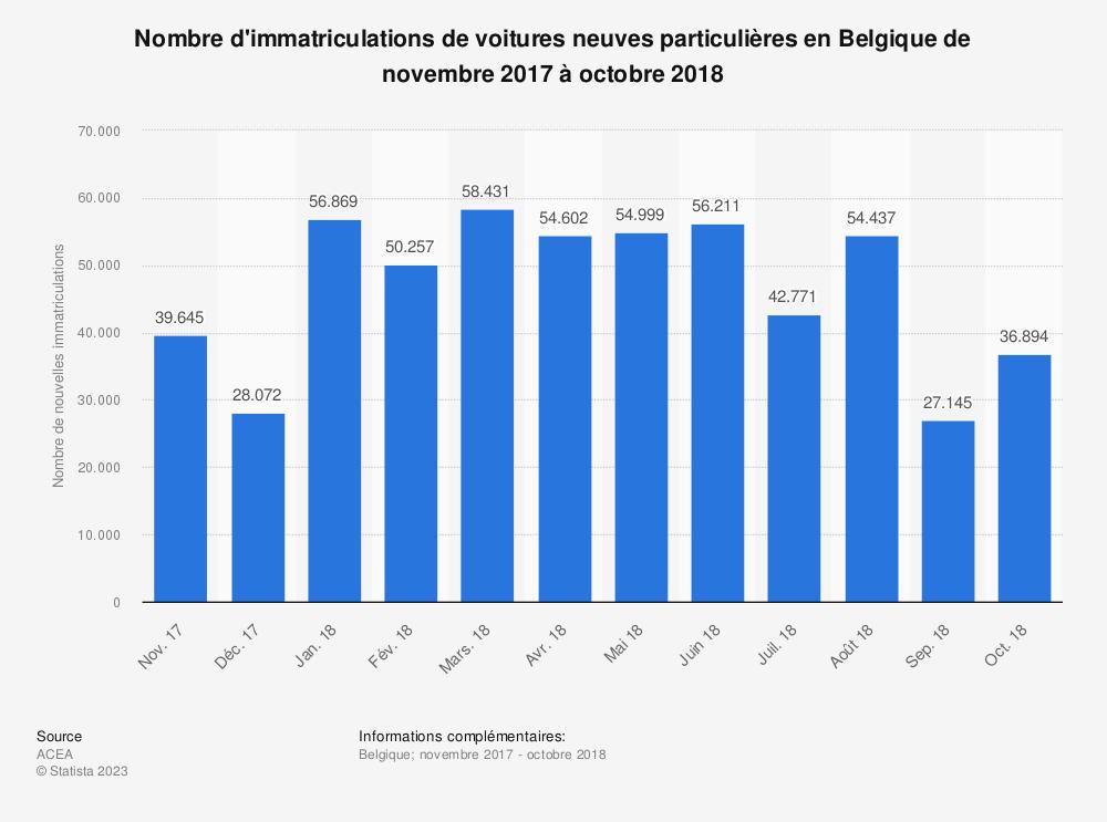 Statistique: Nombre d'immatriculations de voitures neuves particulières en Belgique de novembre 2017 à octobre 2018  | Statista