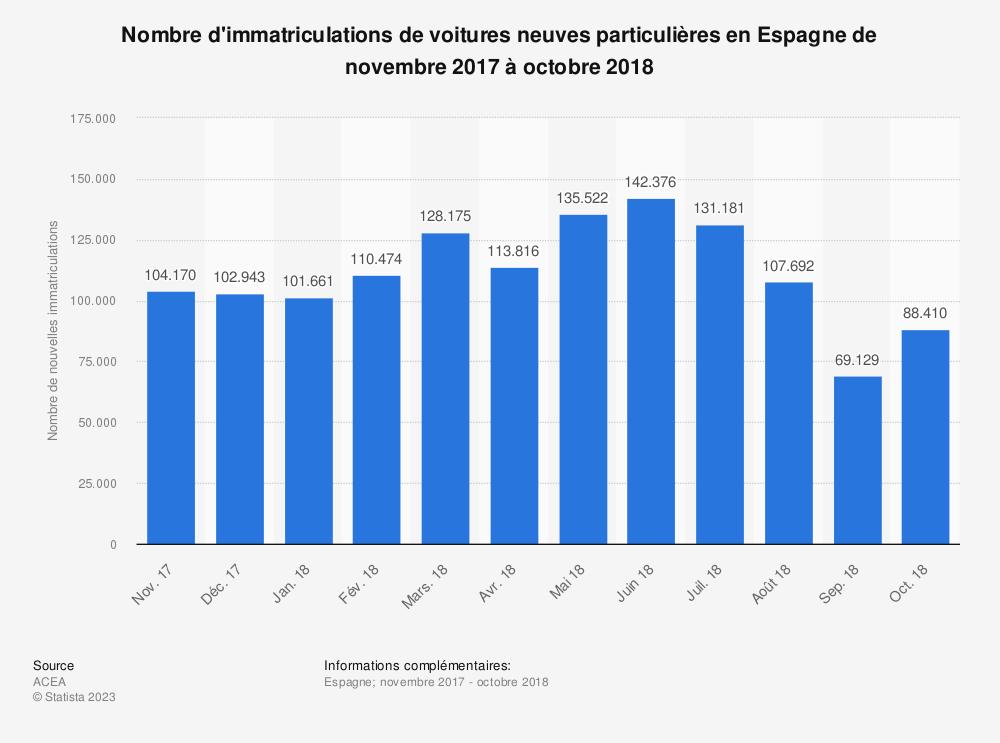 Statistique: Nombre d'immatriculations de voitures neuves particulières en Espagne de novembre 2017 à octobre 2018 | Statista