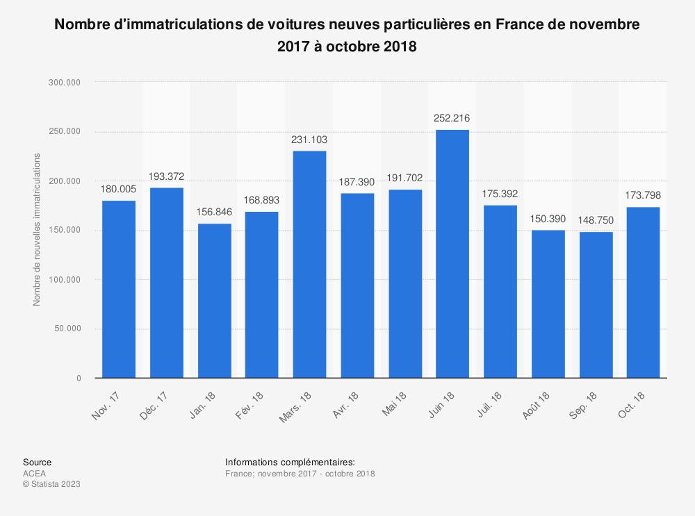 Statistique: Nombre d'immatriculations de voitures neuves particulières en France de novembre 2017 à octobre 2018 | Statista