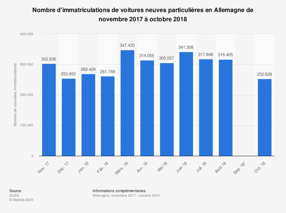 Statistique: Nombre d'immatriculations de voitures neuves particulières en Allemagne de novembre 2017 à octobre 2018 | Statista