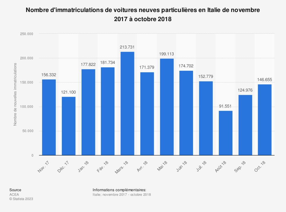 Statistique: Nombre d'immatriculations de voitures neuves particulières en Italie de novembre 2017 à octobre 2018 | Statista