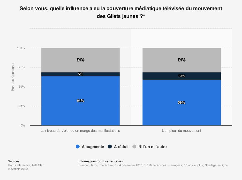 Statistique: Selon vous, quelle influence a eu la couverture médiatique télévisée du mouvement des Gilets jaunes ?* | Statista