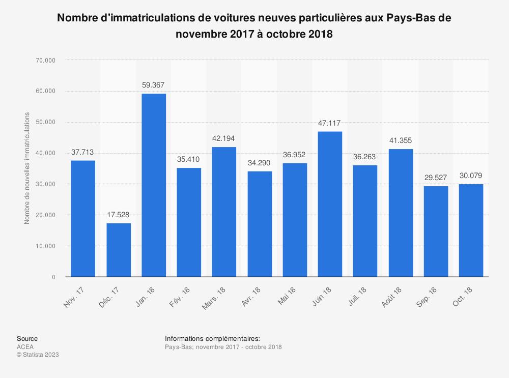 Statistique: Nombre d'immatriculations de voitures neuves particulières aux Pays-Bas de novembre 2017 à octobre 2018 | Statista