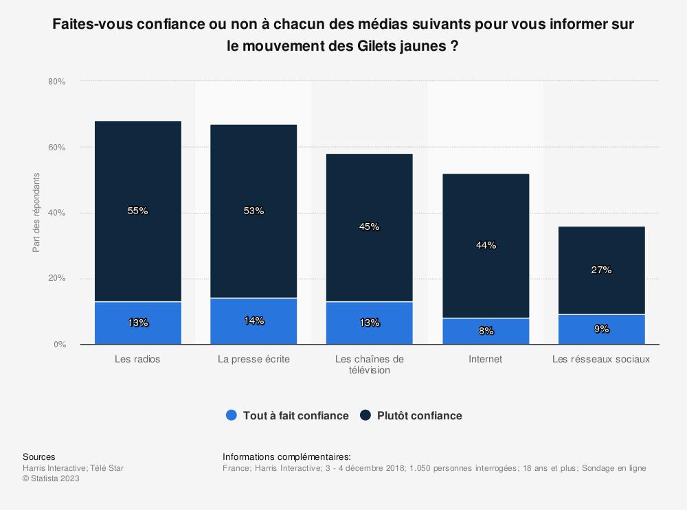 Statistique: Faites-vous confiance ou non à chacun des médias suivants pour vous informer sur le mouvement des Gilets jaunes ? | Statista
