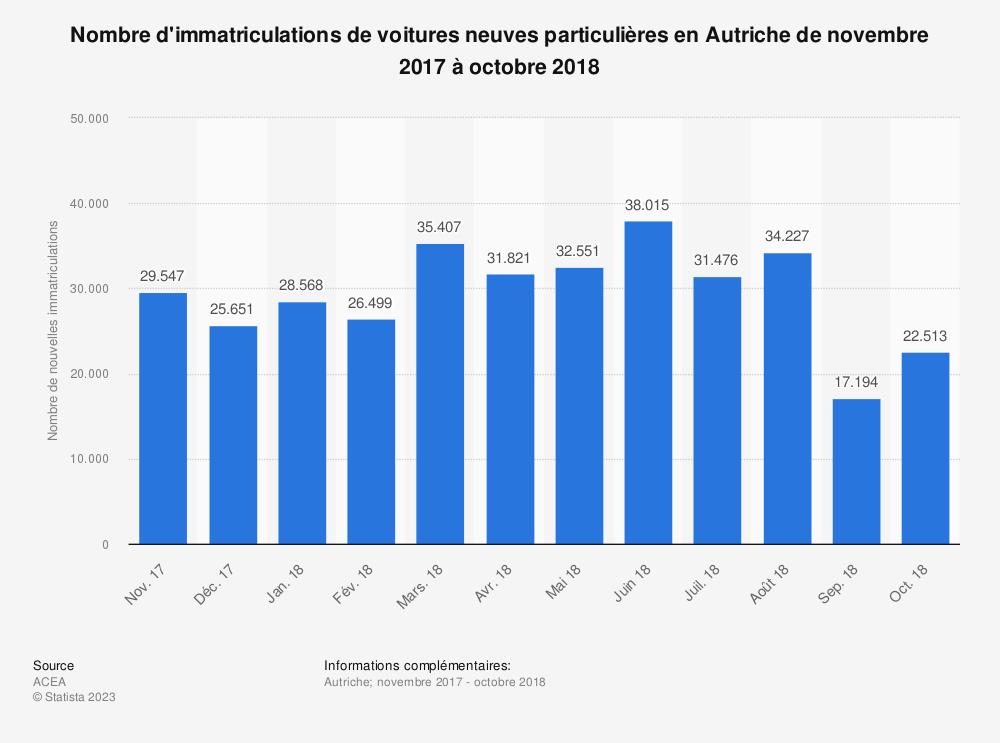 Statistique: Nombre d'immatriculations de voitures neuves particulières en Autriche de novembre 2017 à octobre 2018 | Statista