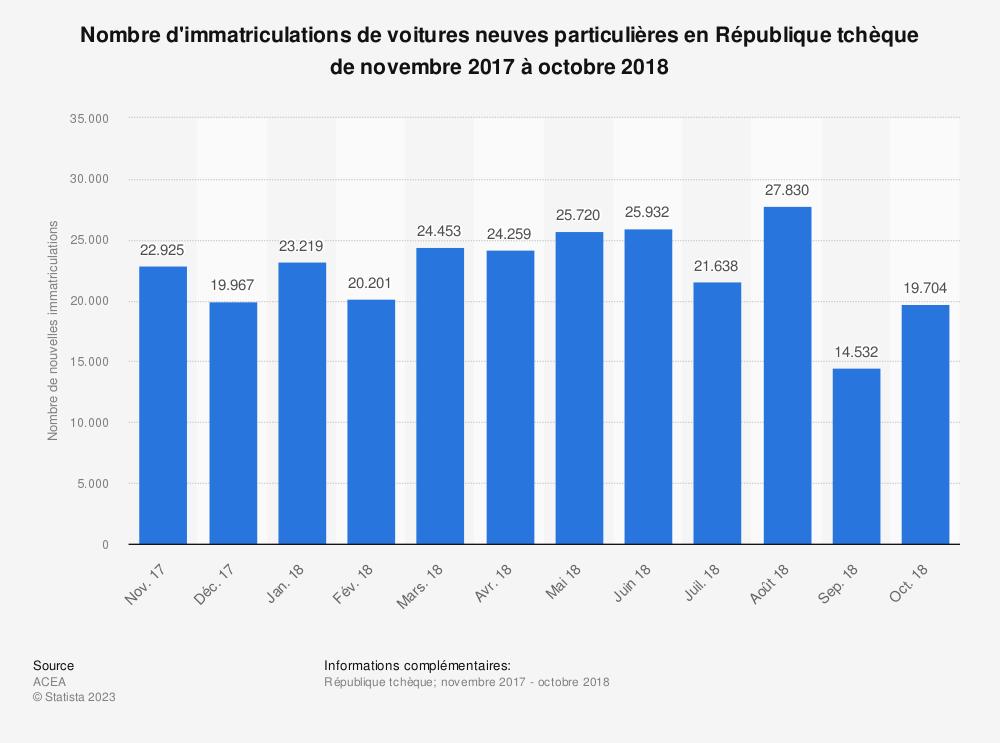 Statistique: Nombre d'immatriculations de voitures neuves particulières en République tchèque de novembre 2017 à octobre 2018 | Statista