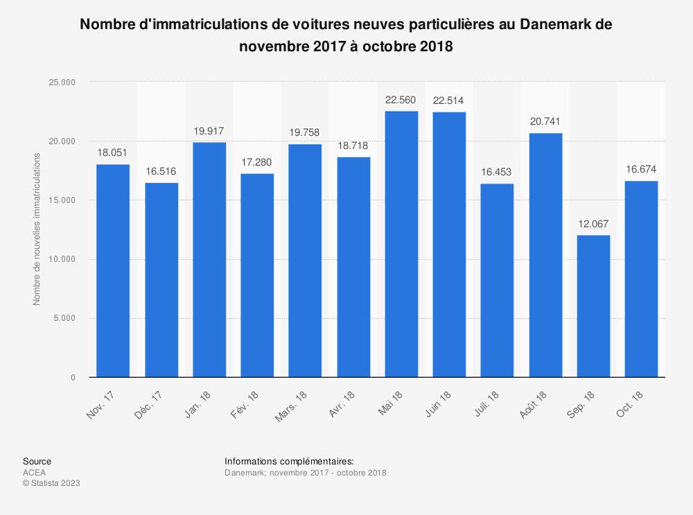 Statistique: Nombre d'immatriculations de voitures neuves particulières au Danemark de novembre 2017 à octobre 2018 | Statista