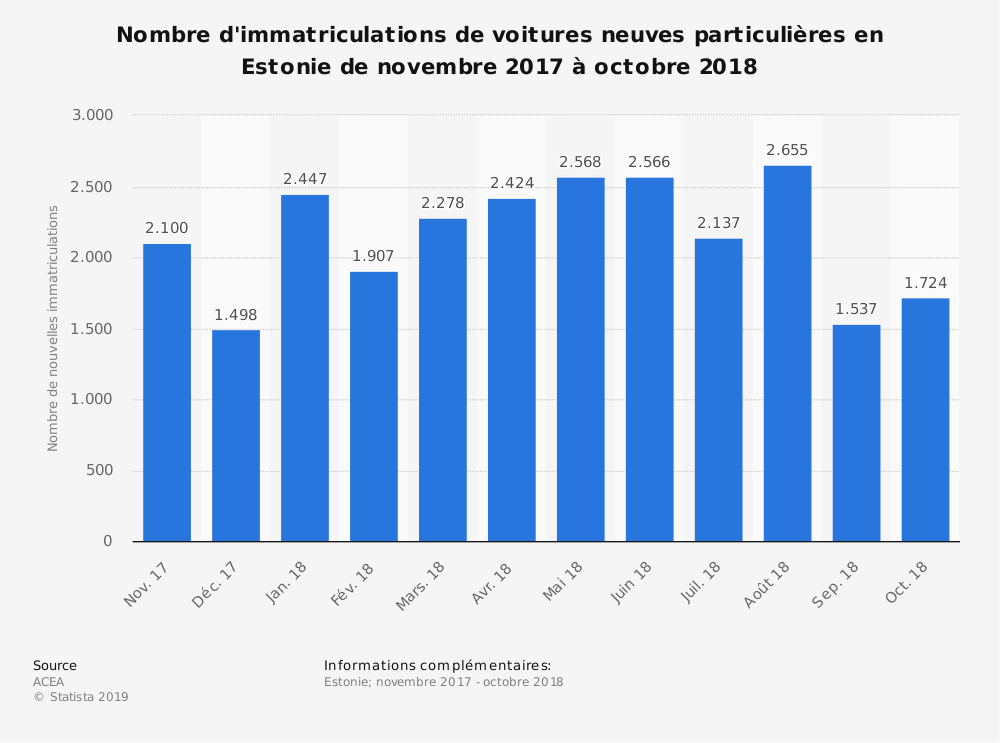 Statistique: Nombre d'immatriculations de voitures neuves particulières en Estonie de novembre 2017 à octobre 2018 | Statista