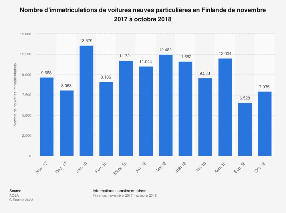 Statistique: Nombre d'immatriculations de voitures neuves particulières en Finlande de novembre 2017 à octobre 2018 | Statista