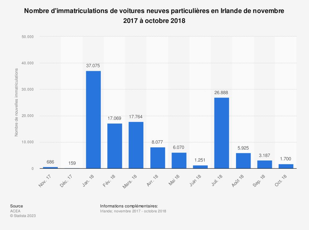 Statistique: Nombre d'immatriculations de voitures neuves particulières en Irlande de novembre 2017 à octobre 2018 | Statista