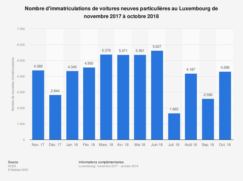 Statistique: Nombre d'immatriculations de voitures neuves particulières au Luxembourg de novembre 2017 à octobre 2018 | Statista