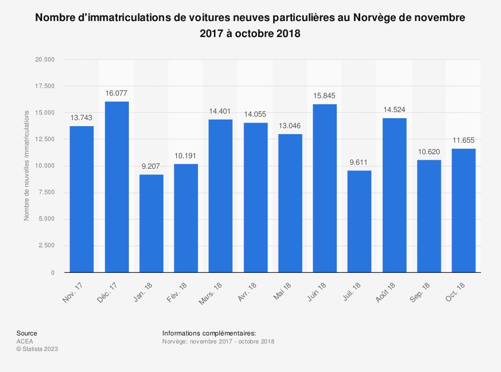 Statistique: Nombre d'immatriculations de voitures neuves particulières au Norvège de novembre 2017 à octobre 2018 | Statista