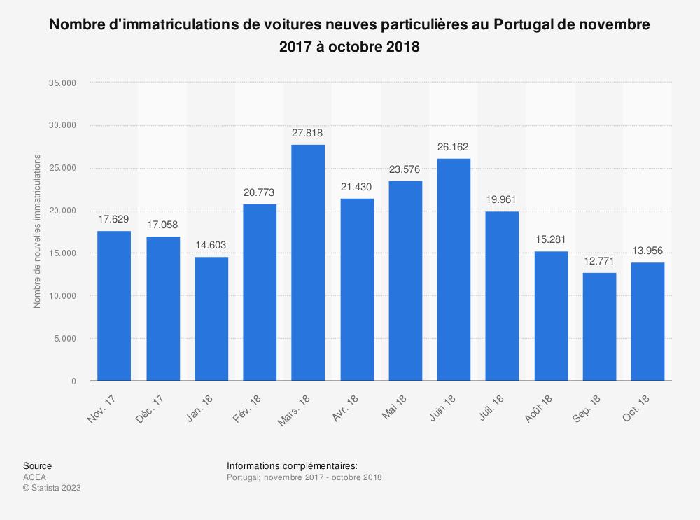 Statistique: Nombre d'immatriculations de voitures neuves particulières au Portugal de novembre 2017 à octobre 2018 | Statista
