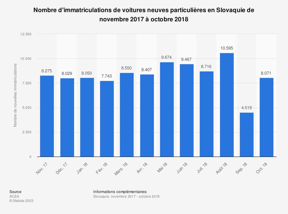 Statistique: Nombre d'immatriculations de voitures neuves particulières en Slovaquie de novembre 2017 à octobre 2018 | Statista