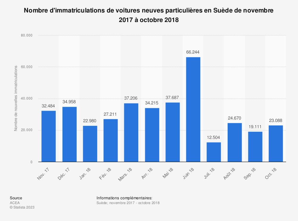 Statistique: Nombre d'immatriculations de voitures neuves particulières en Suède de novembre 2017 à octobre 2018 | Statista