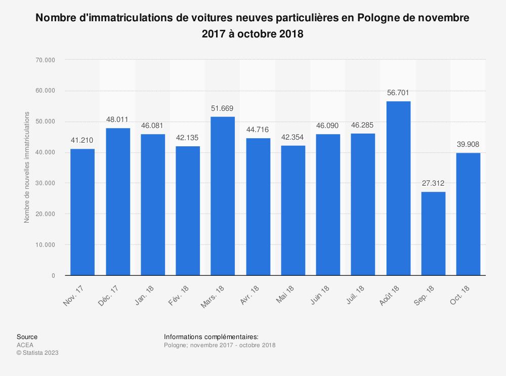 Statistique: Nombre d'immatriculations de voitures neuves particulières en Pologne de novembre 2017 à octobre 2018 | Statista
