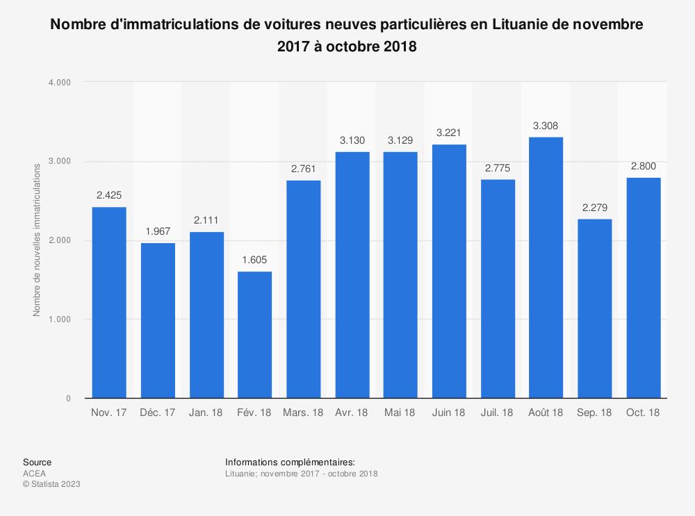 Statistique: Nombre d'immatriculations de voitures neuves particulières en Lituanie de novembre 2017 à octobre 2018 | Statista