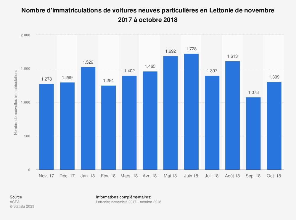 Statistique: Nombre d'immatriculations de voitures neuves particulières en Lettonie de novembre 2017 à octobre 2018 | Statista