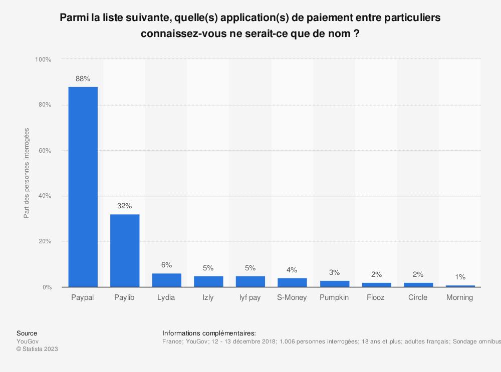 Statistique: Parmi la liste suivante, quelle(s) application(s) de paiement entre particuliers connaissez-vous ne serait-ce que de nom ? | Statista