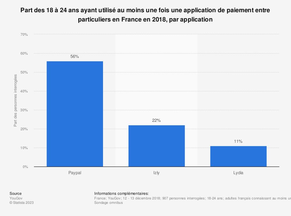 Statistique: Part des 18 à 24 ans ayant utilisé au moins une fois une application de paiement entre particuliers en France en 2018, par application | Statista