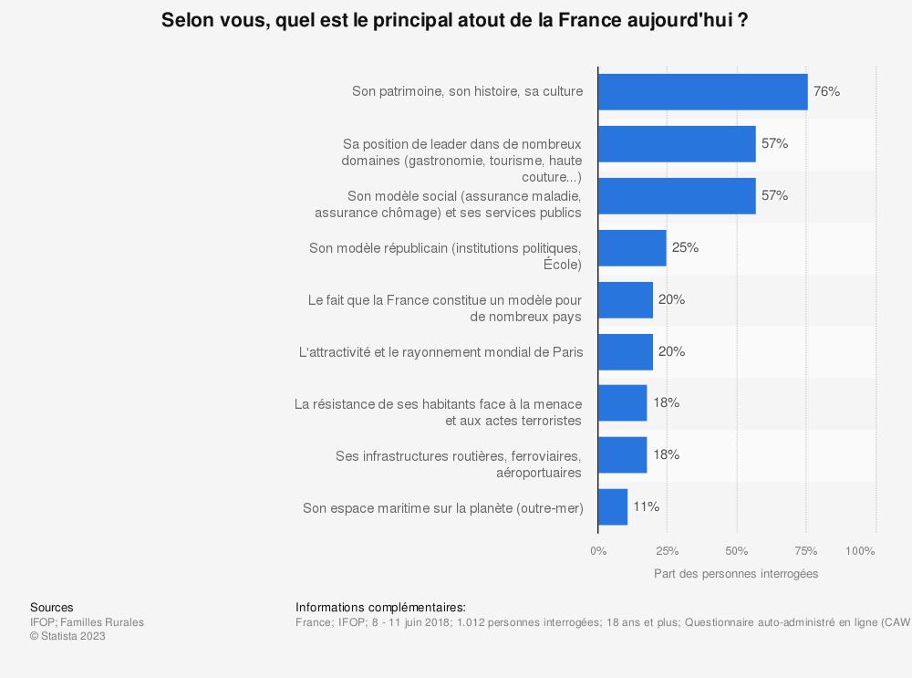 Statistique: Selon vous, quel est le principal atout de la France aujourd'hui? | Statista