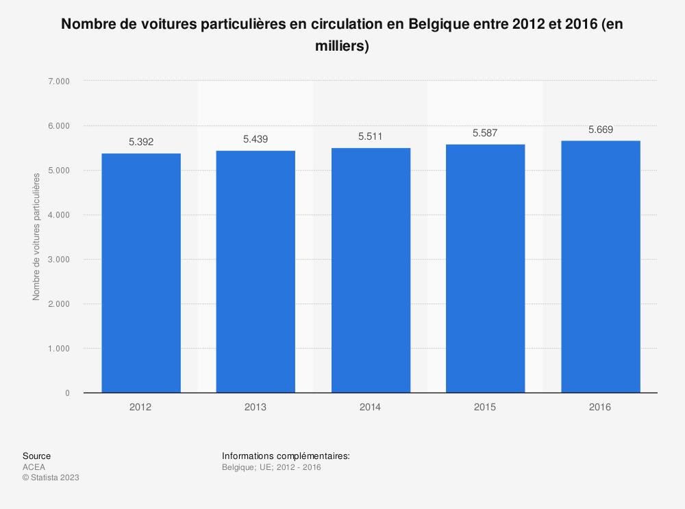 Statistique: Nombre de voitures particulières en circulation en Belgique entre 2012 et 2016 (en milliers) | Statista