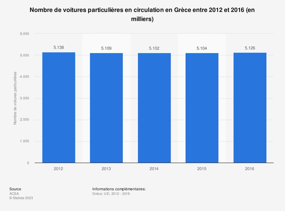 Statistique: Nombre de voitures particulières en circulation en Grèce entre 2012 et 2016 (en milliers) | Statista