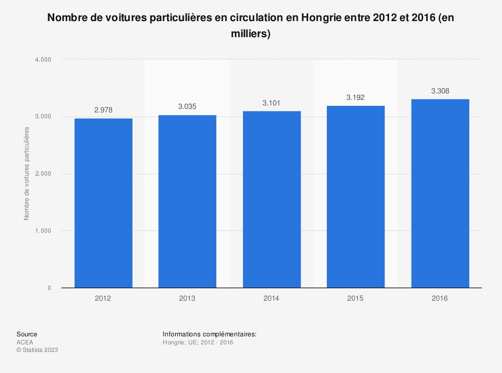 Statistique: Nombre de voitures particulières en circulation en Hongrie entre 2012 et 2016 (en milliers) | Statista