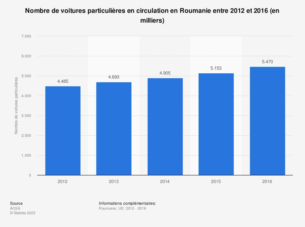 Statistique: Nombre de voitures particulières en circulation en Roumanie entre 2012 et 2016 (en milliers) | Statista