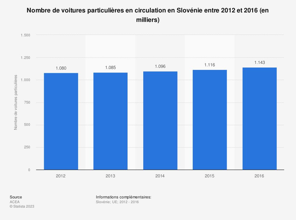 Statistique: Nombre de voitures particulières en circulation en Slovénie entre 2012 et 2016 (en milliers) | Statista
