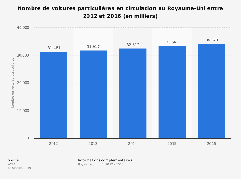 Statistique: Nombre de voitures particulières en circulation au Royaume-Uni entre 2012 et 2016 (en milliers) | Statista