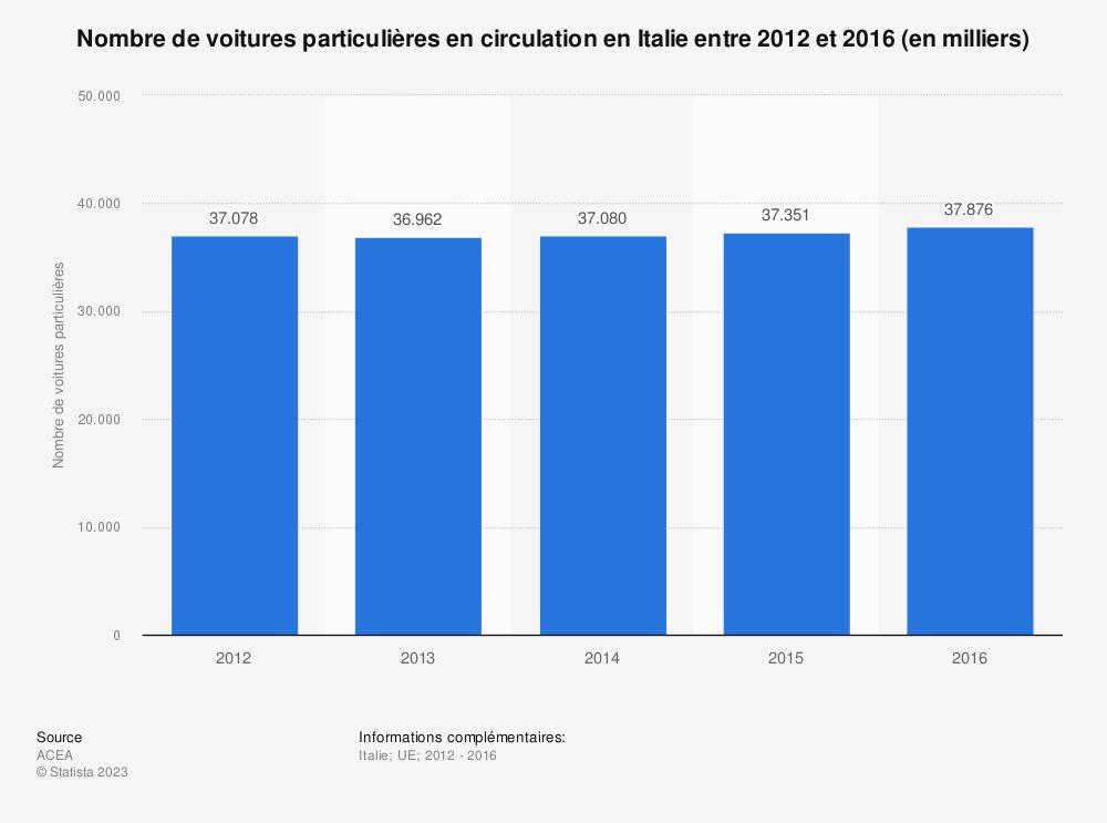 Statistique: Nombre de voitures particulières en circulation en Italie entre 2012 et 2016 (en milliers) | Statista