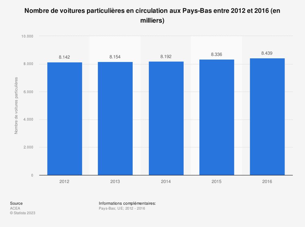 Statistique: Nombre de voitures particulières en circulation aux Pays-Bas entre 2012 et 2016 (en milliers) | Statista